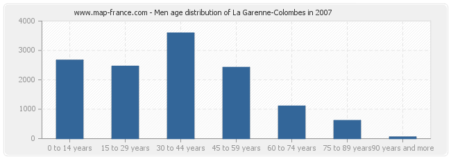 Men age distribution of La Garenne-Colombes in 2007