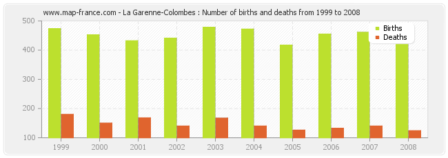 La Garenne-Colombes : Number of births and deaths from 1999 to 2008
