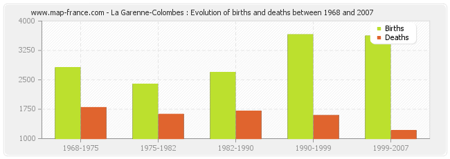 La Garenne-Colombes : Evolution of births and deaths between 1968 and 2007