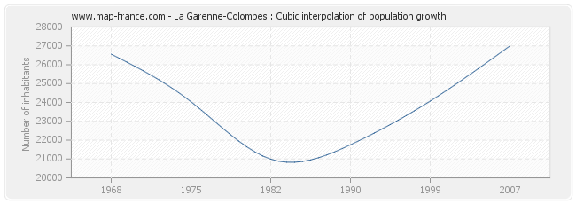 La Garenne-Colombes : Cubic interpolation of population growth