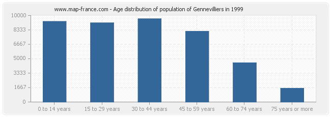 Age distribution of population of Gennevilliers in 1999