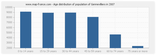 Age distribution of population of Gennevilliers in 2007