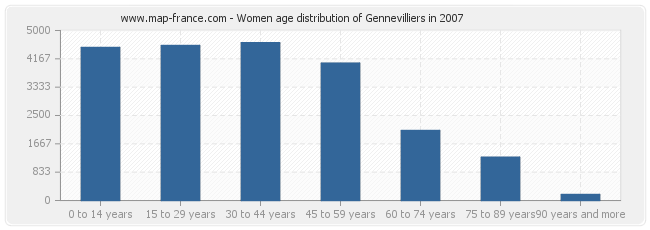 Women age distribution of Gennevilliers in 2007