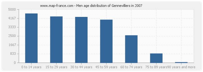 Men age distribution of Gennevilliers in 2007
