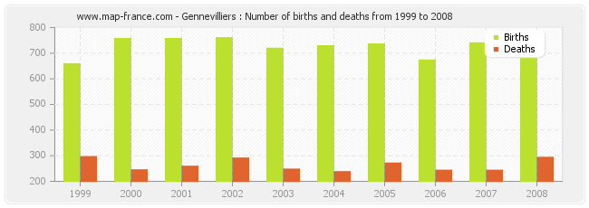 Gennevilliers : Number of births and deaths from 1999 to 2008