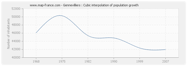 Gennevilliers : Cubic interpolation of population growth