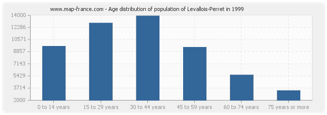 Age distribution of population of Levallois-Perret in 1999
