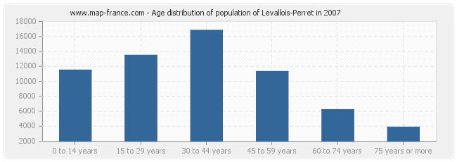 Age distribution of population of Levallois-Perret in 2007
