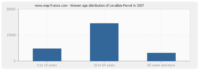 Women age distribution of Levallois-Perret in 2007
