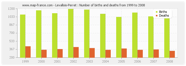 Levallois-Perret : Number of births and deaths from 1999 to 2008