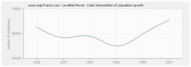 Levallois-Perret : Cubic interpolation of population growth
