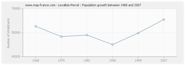 Population Levallois-Perret