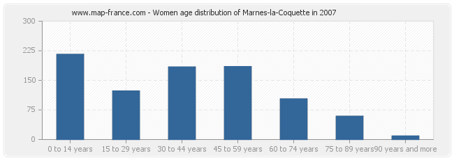 Women age distribution of Marnes-la-Coquette in 2007