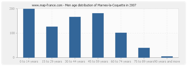 Men age distribution of Marnes-la-Coquette in 2007