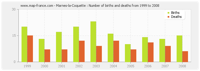 Marnes-la-Coquette : Number of births and deaths from 1999 to 2008