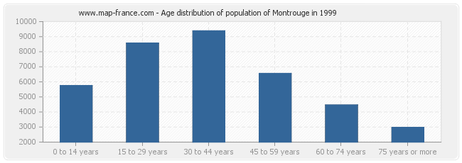 Age distribution of population of Montrouge in 1999