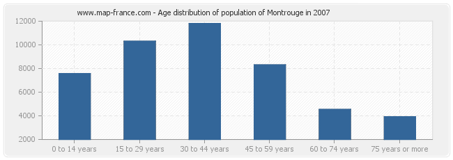 Age distribution of population of Montrouge in 2007