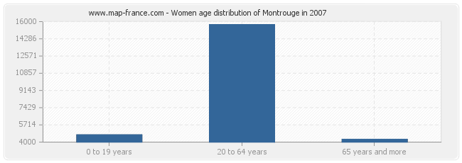 Women age distribution of Montrouge in 2007