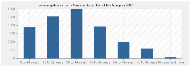 Men age distribution of Montrouge in 2007