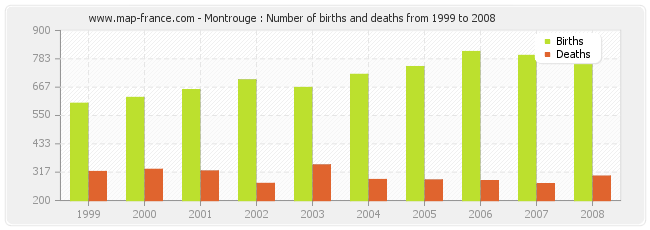 Montrouge : Number of births and deaths from 1999 to 2008