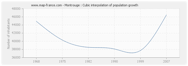 Montrouge : Cubic interpolation of population growth