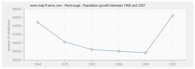 Population Montrouge