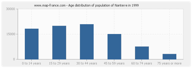 Age distribution of population of Nanterre in 1999