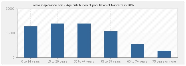 Age distribution of population of Nanterre in 2007
