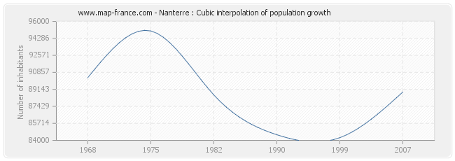 Nanterre : Cubic interpolation of population growth