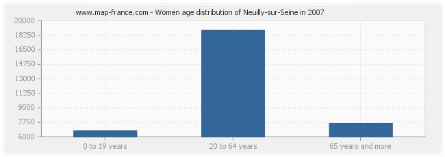 Women age distribution of Neuilly-sur-Seine in 2007