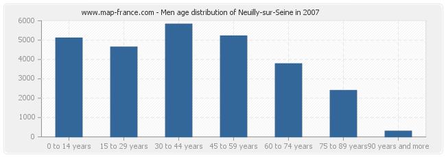 Men age distribution of Neuilly-sur-Seine in 2007