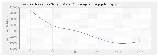 Neuilly-sur-Seine : Cubic interpolation of population growth