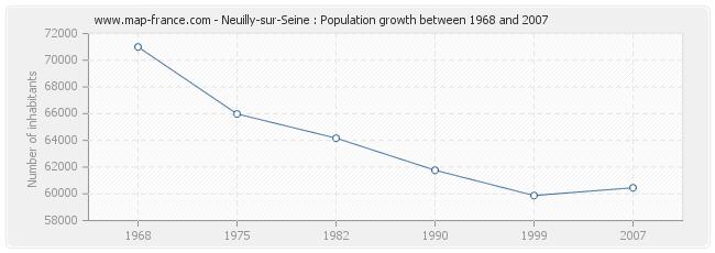 Population Neuilly-sur-Seine