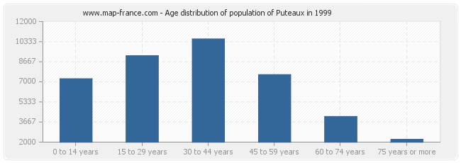 Age distribution of population of Puteaux in 1999