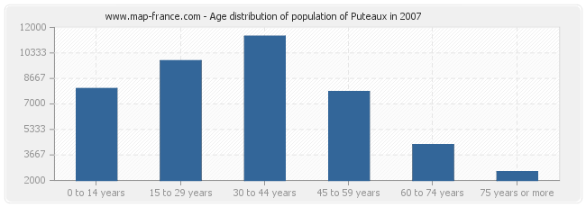 Age distribution of population of Puteaux in 2007