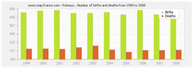Puteaux : Number of births and deaths from 1999 to 2008