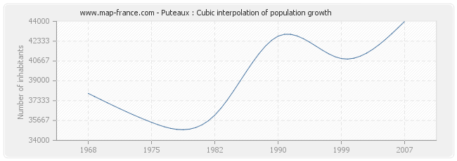 Puteaux : Cubic interpolation of population growth