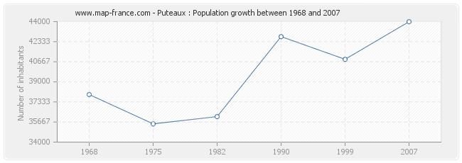 Population Puteaux