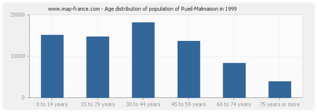 Age distribution of population of Rueil-Malmaison in 1999