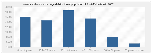 Age distribution of population of Rueil-Malmaison in 2007