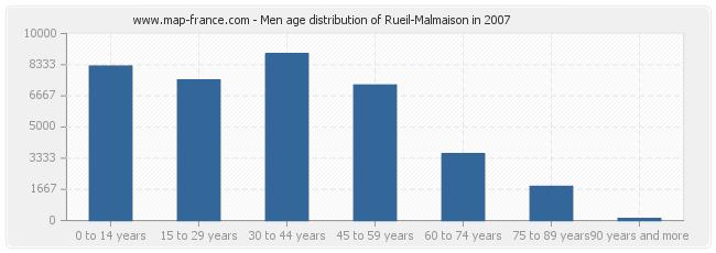 Men age distribution of Rueil-Malmaison in 2007