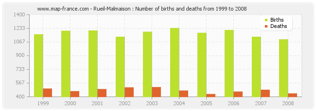 Rueil-Malmaison : Number of births and deaths from 1999 to 2008