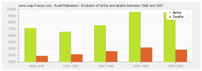 Rueil-Malmaison : Evolution of births and deaths between 1968 and 2007