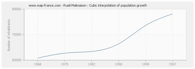 Rueil-Malmaison : Cubic interpolation of population growth