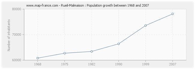 Population Rueil-Malmaison