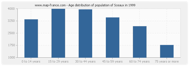 Age distribution of population of Sceaux in 1999
