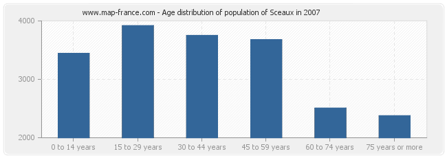 Age distribution of population of Sceaux in 2007