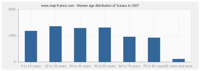 Women age distribution of Sceaux in 2007