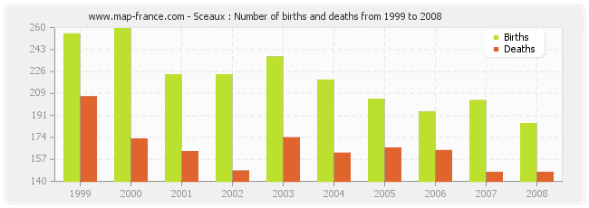 Sceaux : Number of births and deaths from 1999 to 2008