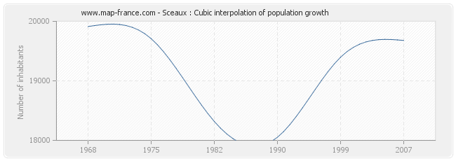 Sceaux : Cubic interpolation of population growth